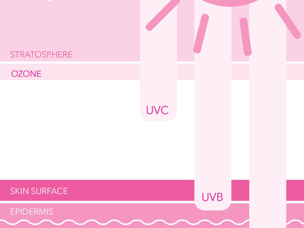UVA and UVB Rays